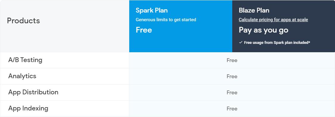 Free plan Firebase pricing