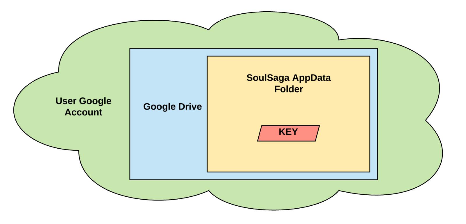 Google drive secret folder