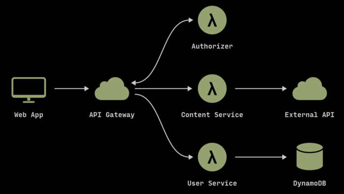 Serverless Architecture Example Picture